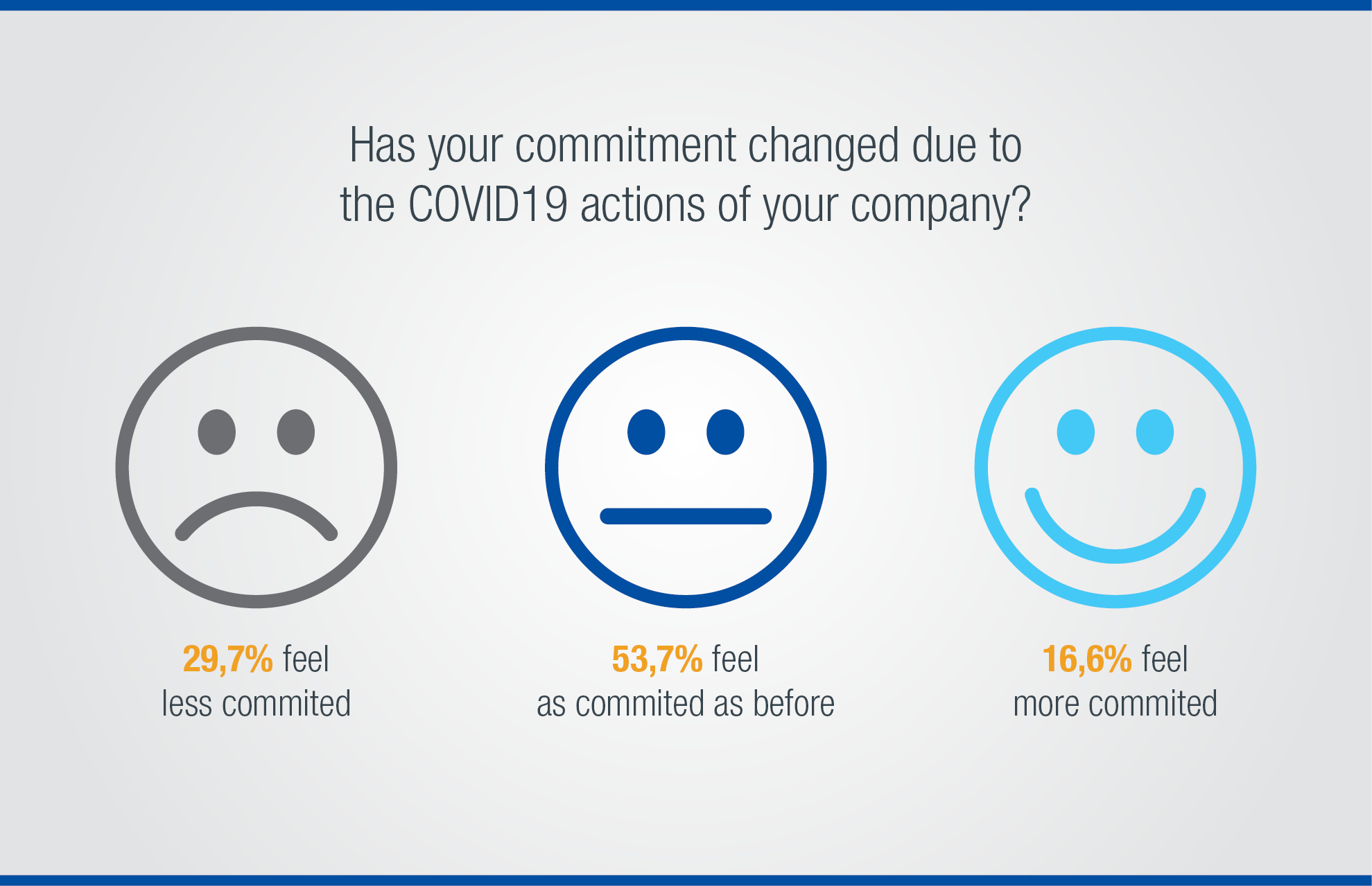 What do employees in Europe think? Staff perception survey on Covid19 and remote work